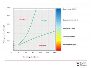 Visueller Komfort beeinflusst durch Farbtemperatur und Beleuchtungsstaerke