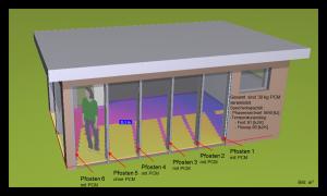 PCM in die Pfosten-Riegel-Fassade eines experimentellen Wintergartenanbau