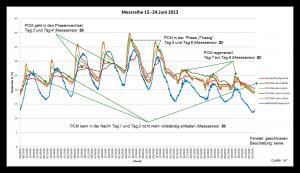 PCM Messreihe 16 und 17 Juni 2013