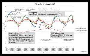 Messreihe 02 u. 06 August 2013 Pfosten 5 ohne PCM