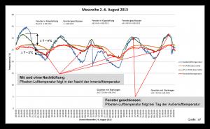 Messreihe 02. - 06. August 2013 Pfosten 3-5 Kopfpunkt