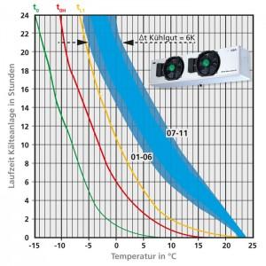 Abb.14a  Temperaturverteilung im Kühlraum Luftkühler mit Luftleitwerk (Küba SG commercial)