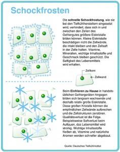 Abb.2 Eiskristallbildung