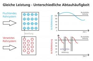 Abb.4 Vergleich fluchtendes Rohrsystem zu versetztem Rohrsystem
