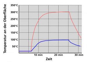Abb.6a Abtauung TES:Tiefe Temperatur <95°C