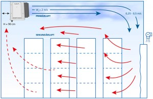Abb.8 Ideale Luftverteilung im Kühlraum