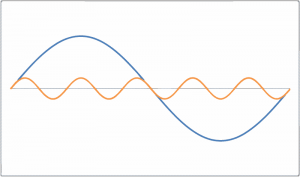 Abb. 1 - 5. Ordnung (n=5)