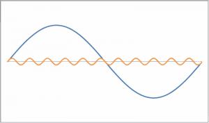 Abb. 1 - 11. Ordnung (n=11)