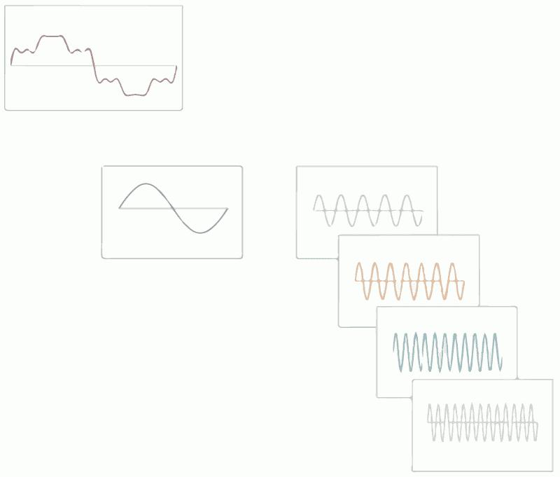 Abb.3 - Dekomposition einer verzerrten Wellenform