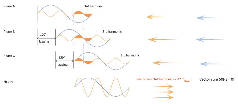 Abb. 5 - Triplen-Oberschwingungen im Neutralleiter