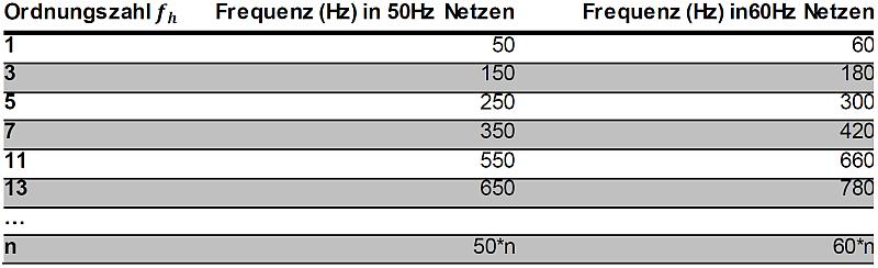 Tab. 1 - Oberschwingungsfrequenzen