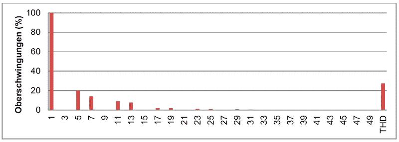 Abb. 4 - Spektrum einer verzerrten Schwingung