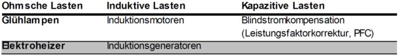 Tab. 4 - Lineare Lasten