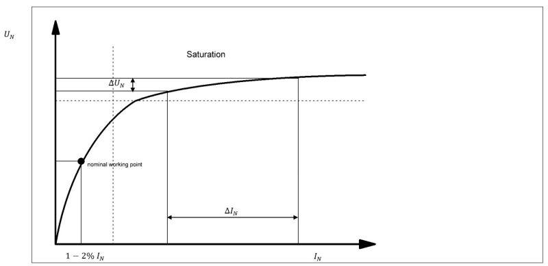 Magnetisierungskurve eines Transformators