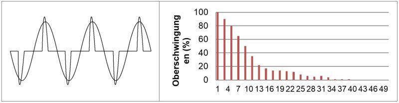 Kurvenformen und Oberschwingungsspektrum eines Schaltnetzteils