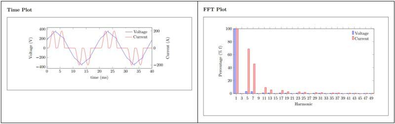 Kurvenformen und Oberschwingungsspektrum eines B6-Frequenzumrichters