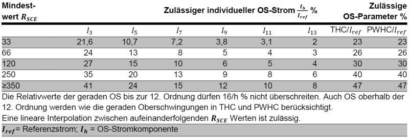 61000-3-12 Stromemissions-Grenzwerte für Geräte ausser symmetrischen Dreiphasengeräten