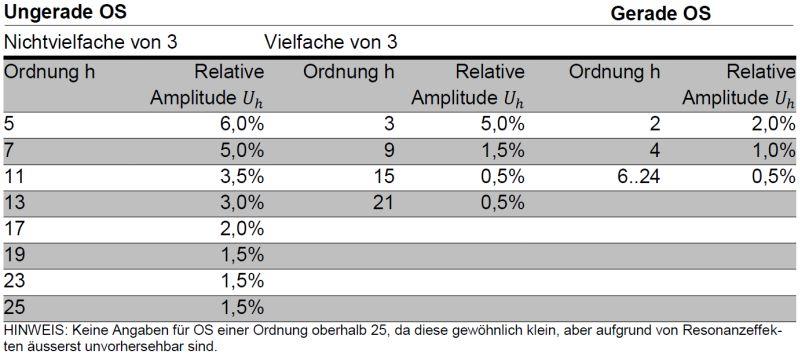 Grenzwerte der individuellen Oberschwingungsspannungen an den Anschlusspunkten, in Prozent der Grundspannung