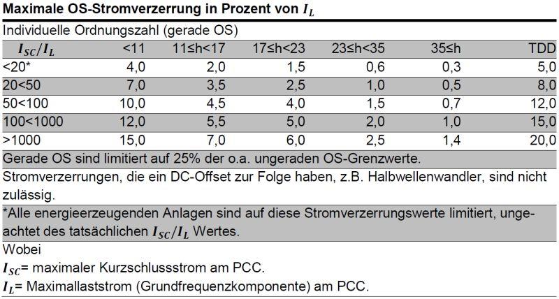 Stromverzerrungsgrenzwerte für Verteilsysteme (120V bis 69000V)