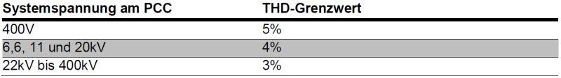Zusammenfassung der THD-Planungsebenen