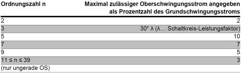 61000-3-2 Grenzwerte für Geräte der Klasse C