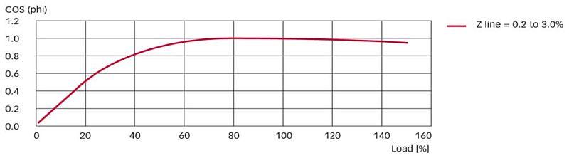 Leistungskurve eines passiven Oberschwingungsfilters