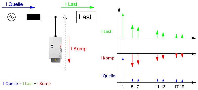 Funktionsweise eines aktiven Oberschwingungsfilters
