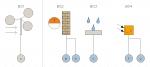 Raumautomationssymbole mit Verknüpfung zu Funktionsblöcken