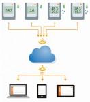 WLAN-Datenlogger System