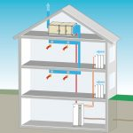 Für Gebäude mit niedriger Deckenhöhe im Dachgeschoss sowie Abluftanlage wird die Wärmepumpe im Kellergeschoss platziert