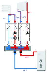ESBE bivalent valve application Szenario 1