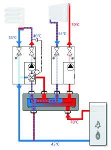ESBE bivalent valve application Szenario 2